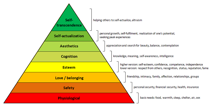 People helping animals are at the top of the scale of human needs maslows pyramid with 8 levels publicscrutiny Images